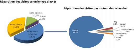 Répartition des visites des sites Web...